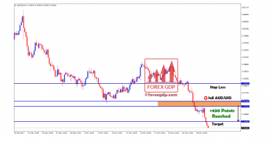 630 pionts in audusd accurate forex signals