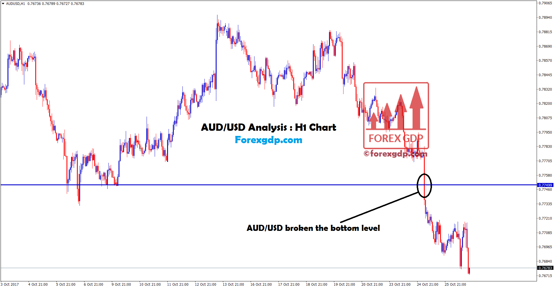 AUDUSD forex signals providers at the breakout