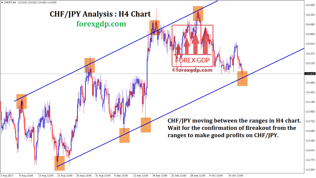 chf jpy forex strategy for buying at support level of trendline