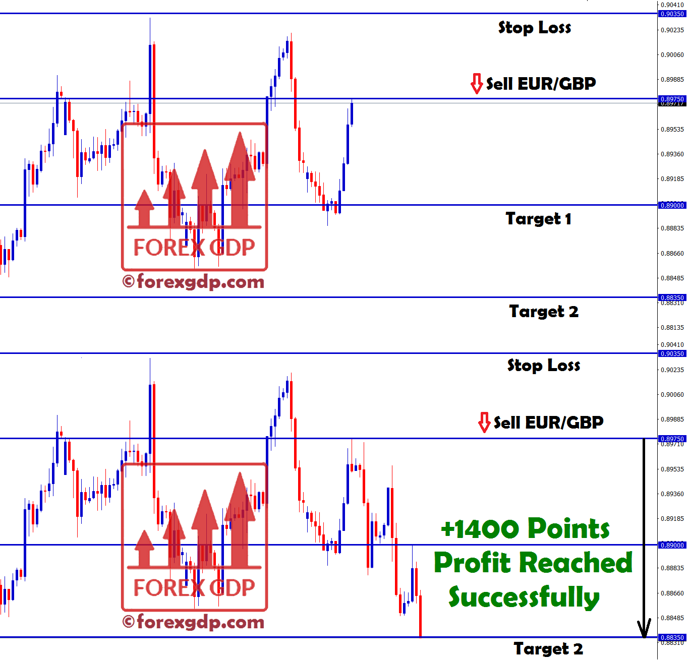 EUR GBP free forex signals trading