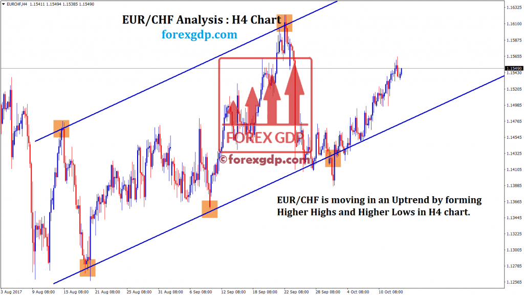 EURCHF forecast trading for buying at low price