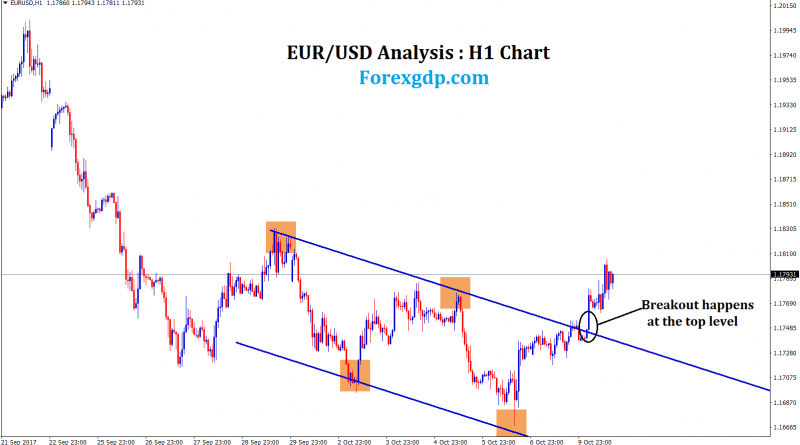 EURUSD breakout at the top level of the new trend line