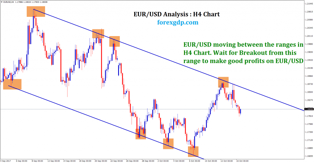 EURUSD falling from the resistance level of the trendline in 4 hour chart