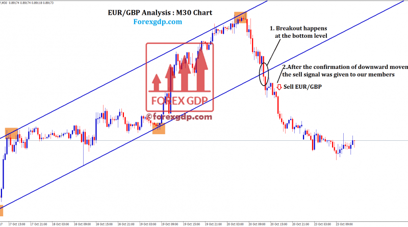 Forex trade signals at trend line breakout in EURGBP M30 chart