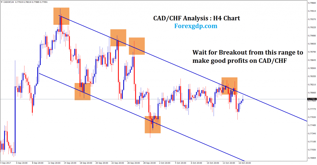 forex trading analysis of CADCHF currency pair h4 chart