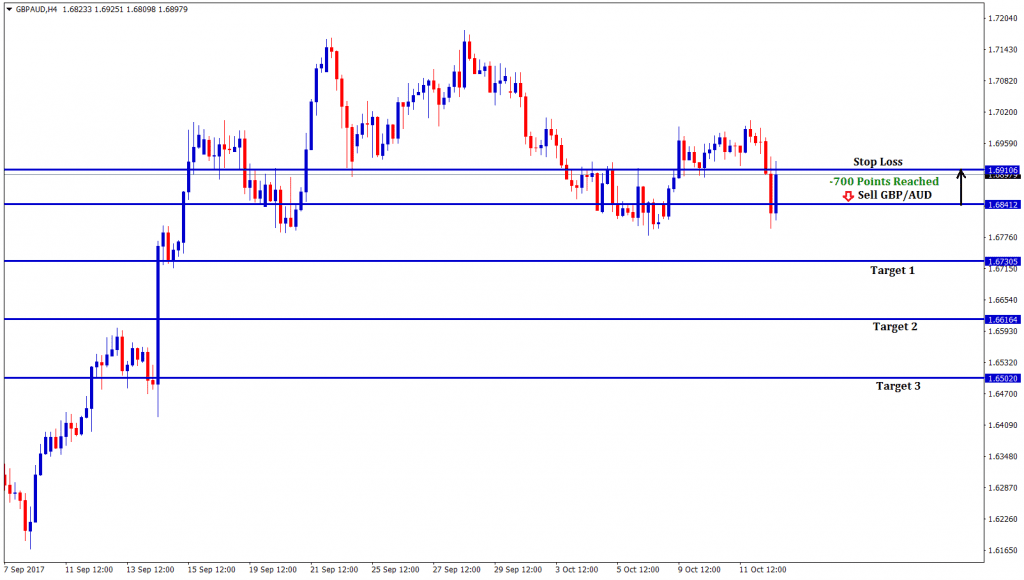 honest forex signals at 70 pips Stop loss price