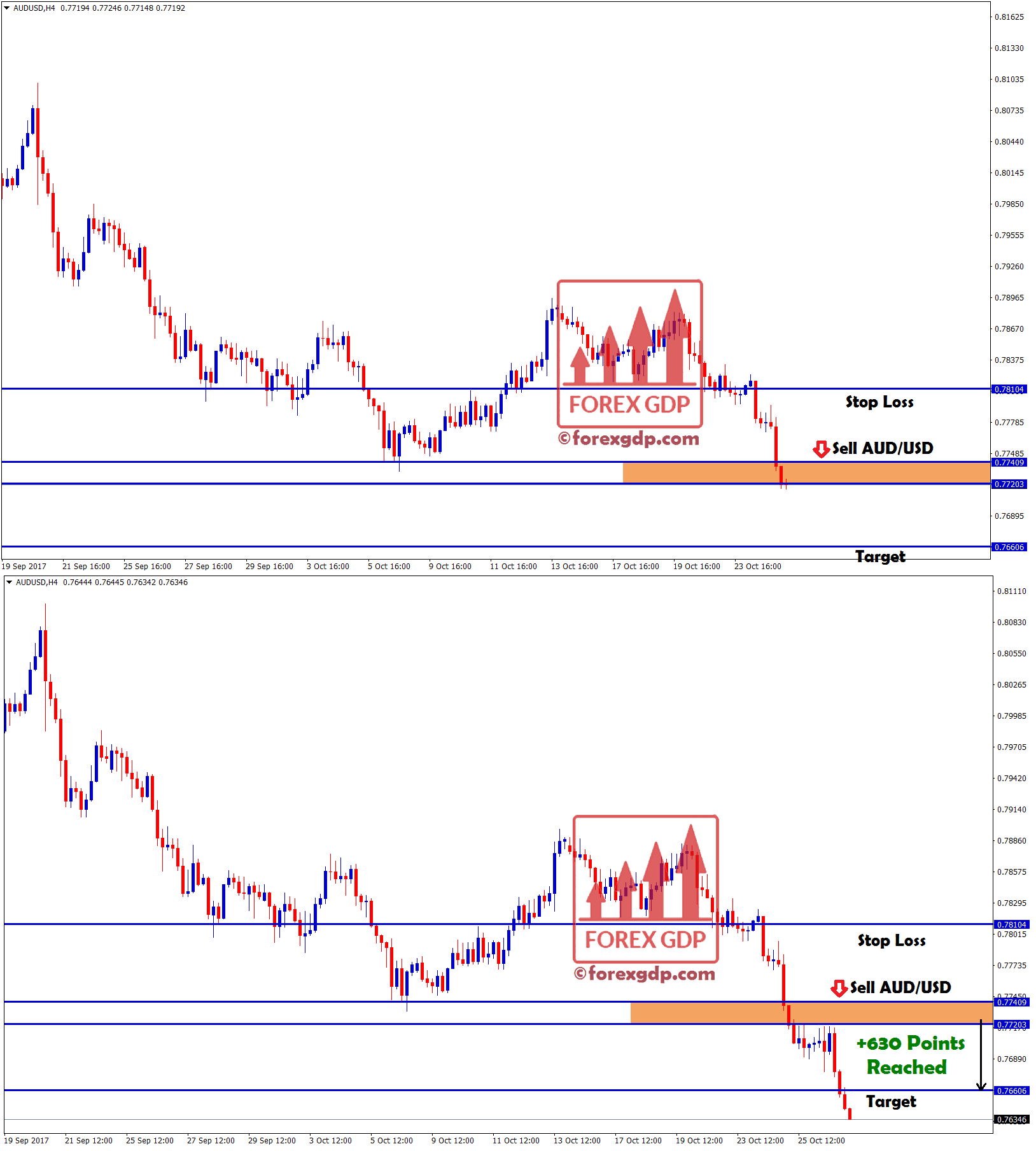 Sell audusd forex signals services with take profit