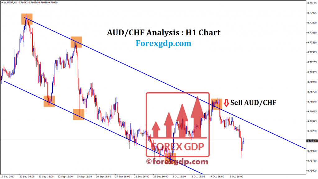 Selling in downtrend at lower highs is profitable on audchf
