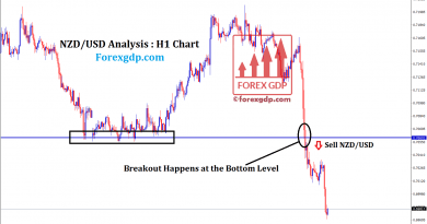 Strong support level broken in NZDUSD waiting for retest
