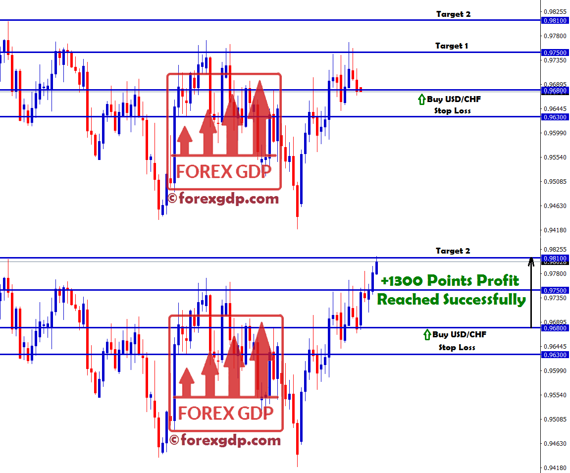 USDCHF forecast signal hits the take profit of 130 pips