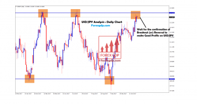 USDJPY Support and Resistance Level trading strategy
