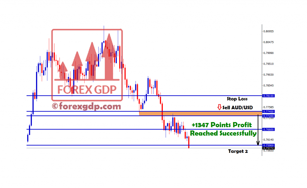 1347 points in audusd sell trading signal hits tp2
