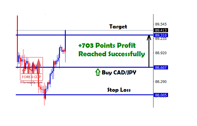 703 points in cad jpy forex signal