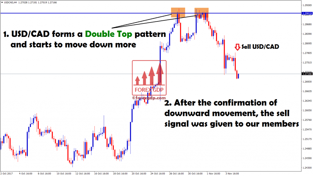 A perfect double top pattern confirms down move