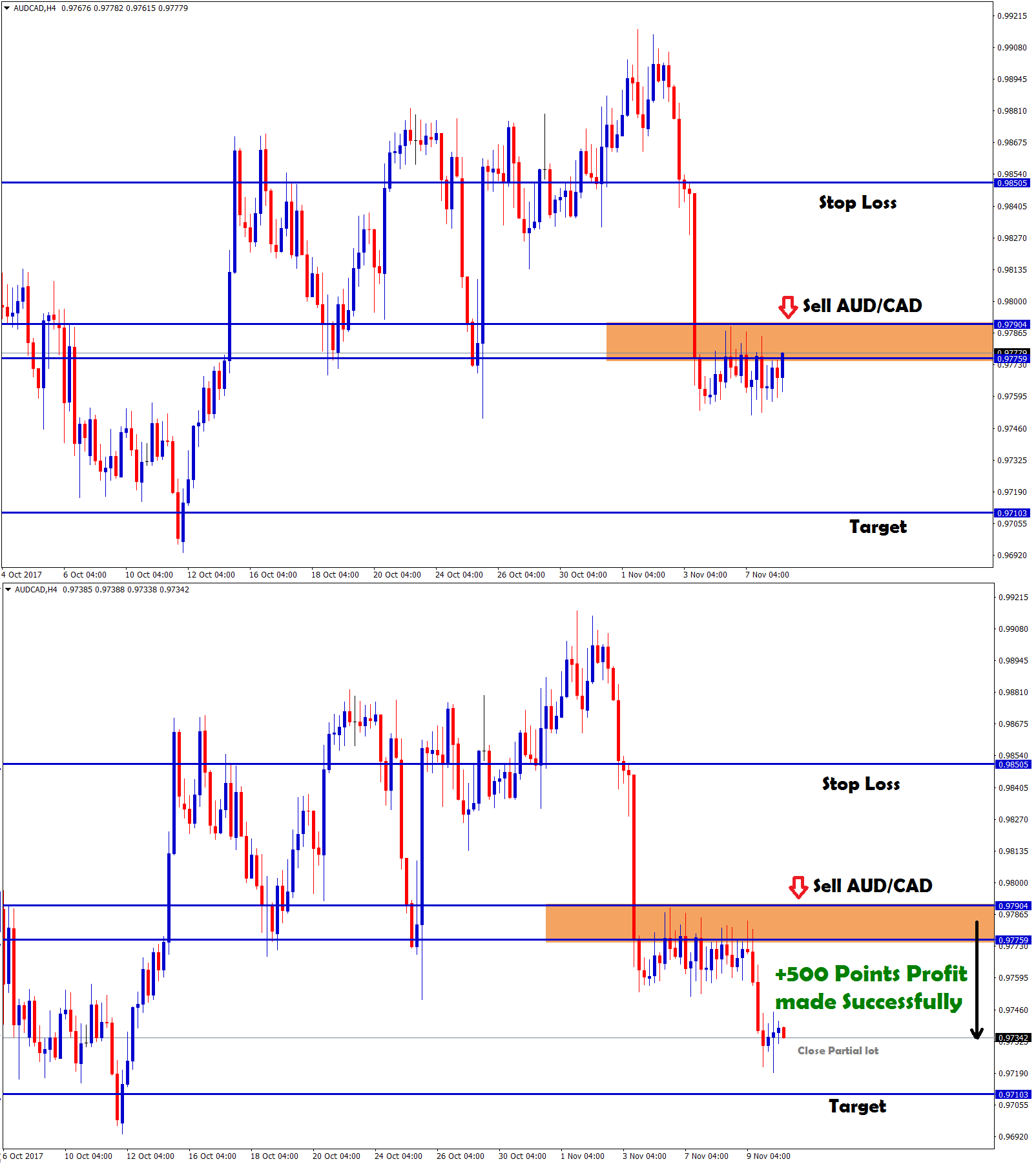 AUDCAD sell trading forecast signal