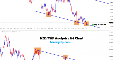 Buying NZDCHF at the strong support