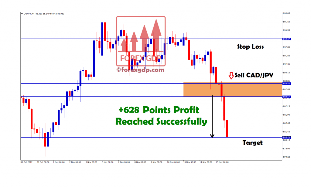 cad/jpy indicator made 628 points