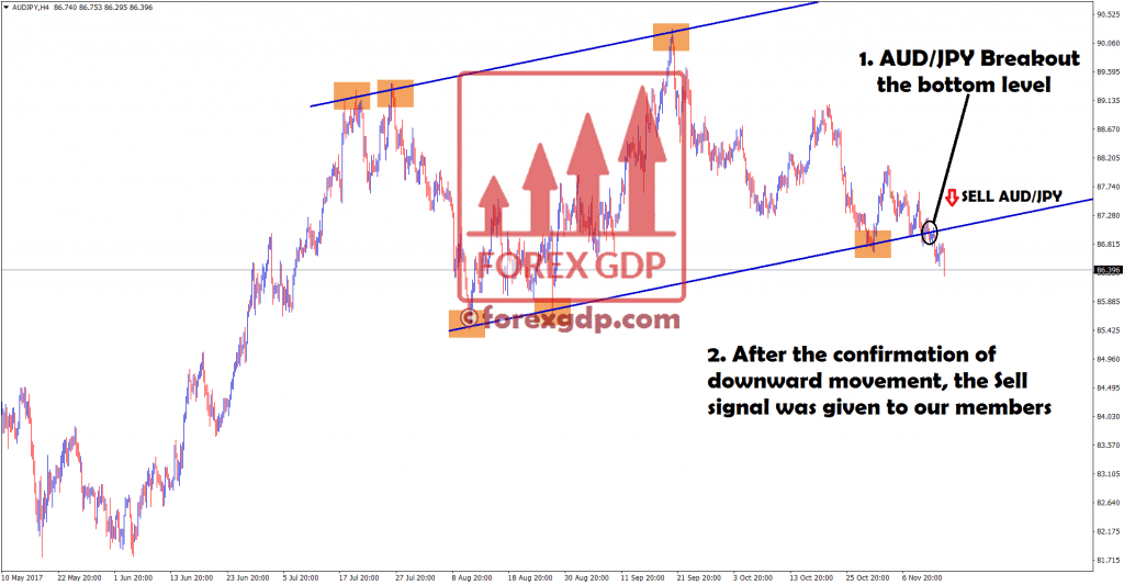 Forex breakout strategy using AUDJPY currency pair