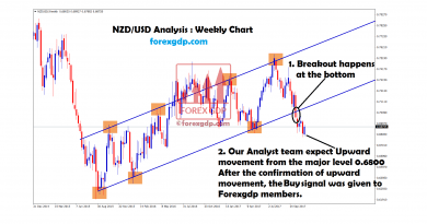 nzd usd forex strategy breakout continues bearish movement
