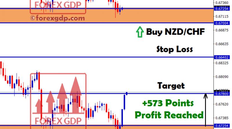 nzdchf reach 573 points profit
