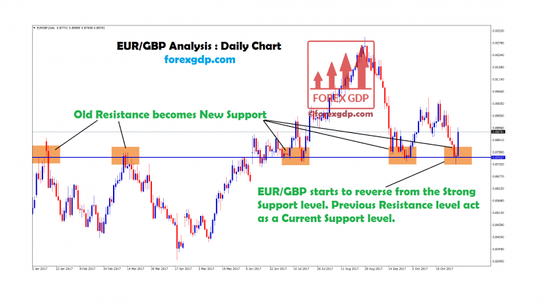 Old resistance becomes new support level on EURGBP daily chart
