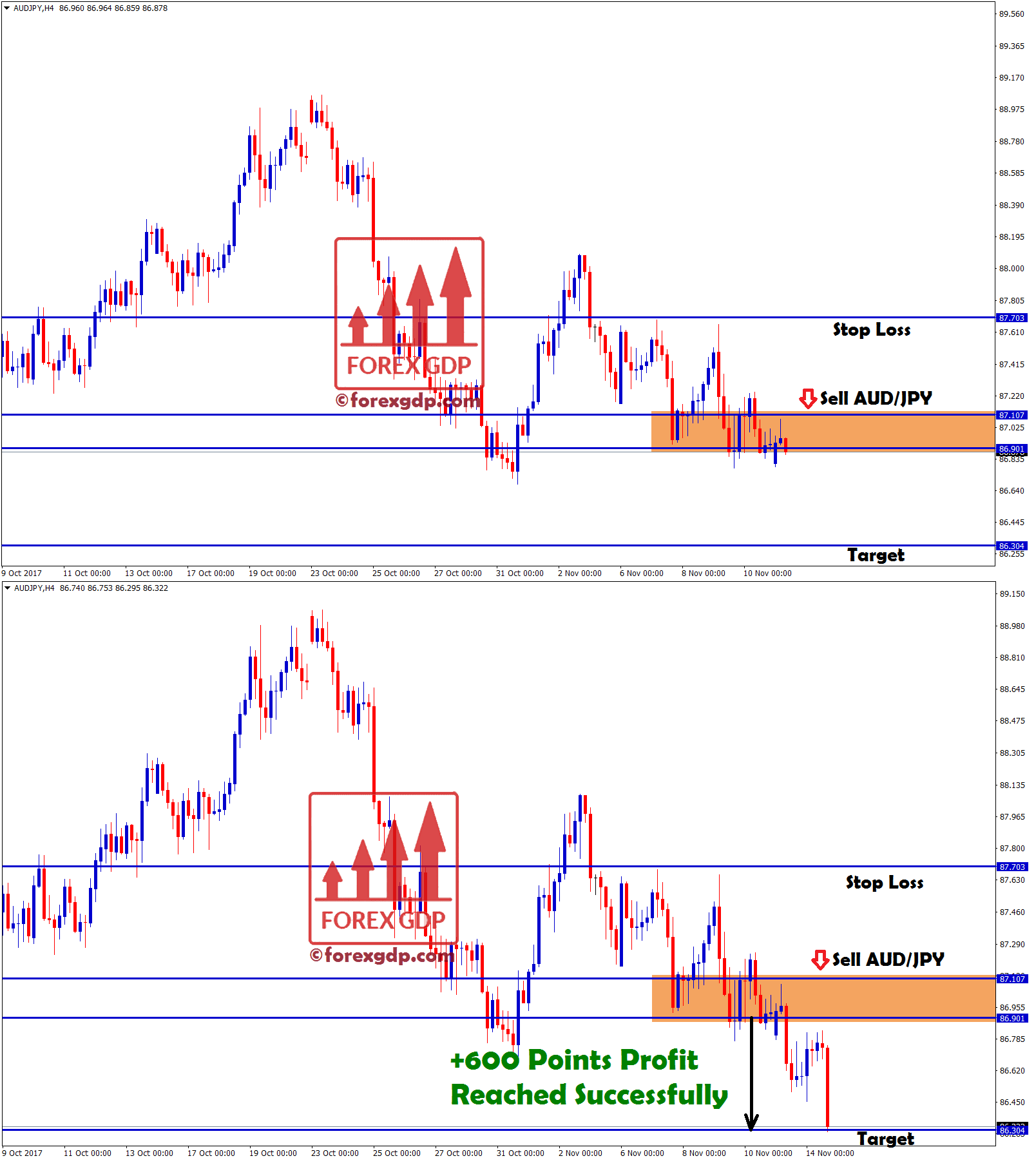 Sell audjpy profitable trading strategy
