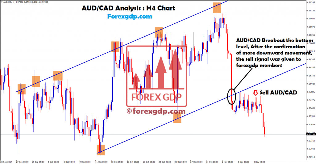 Sell forex trade after breakout in audcad