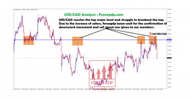 USDCAD reached the top major level and struggle to break it