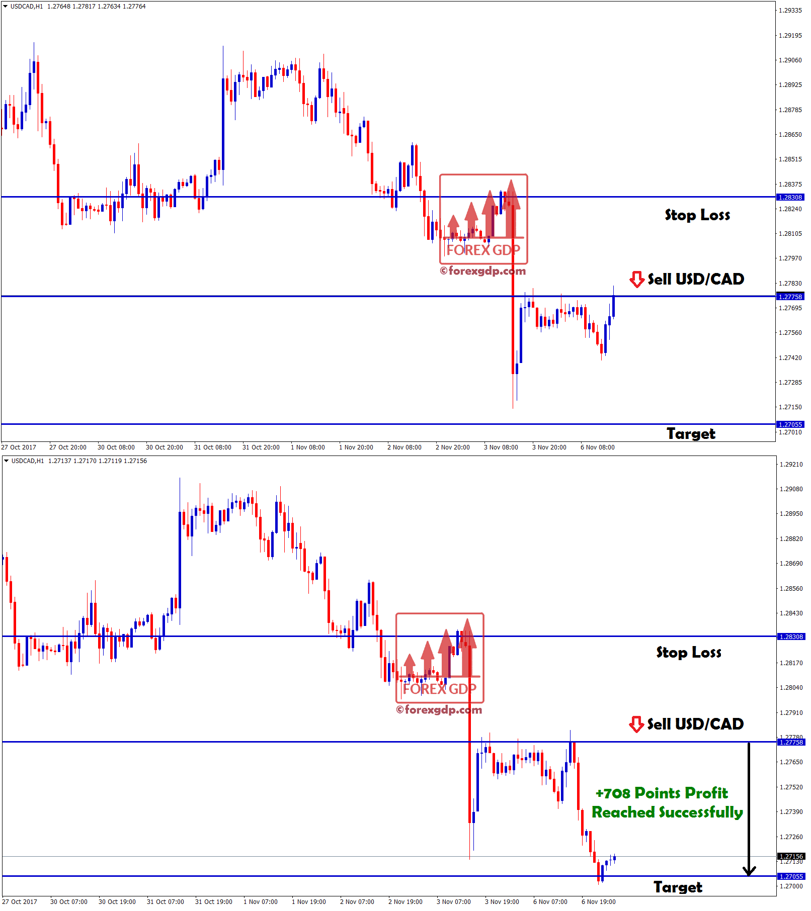 USDCAD sell signal reached 708 points