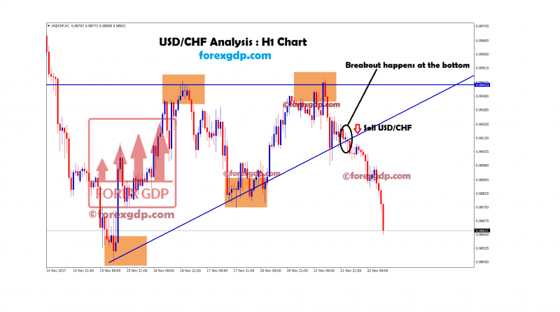 USDCHF hourly chart breakout at the support zone of ascending triangle