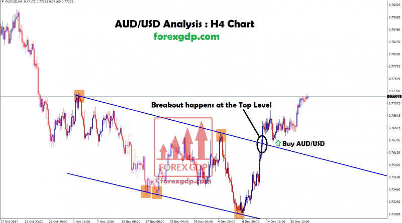 aud usd forex signal given after breakout happens at the top