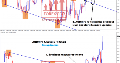 aud jpy broken and re-tested the same level in 1 Hour chart