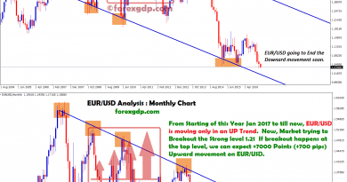 eur usd monthly chart from jan 17 to till now moving up