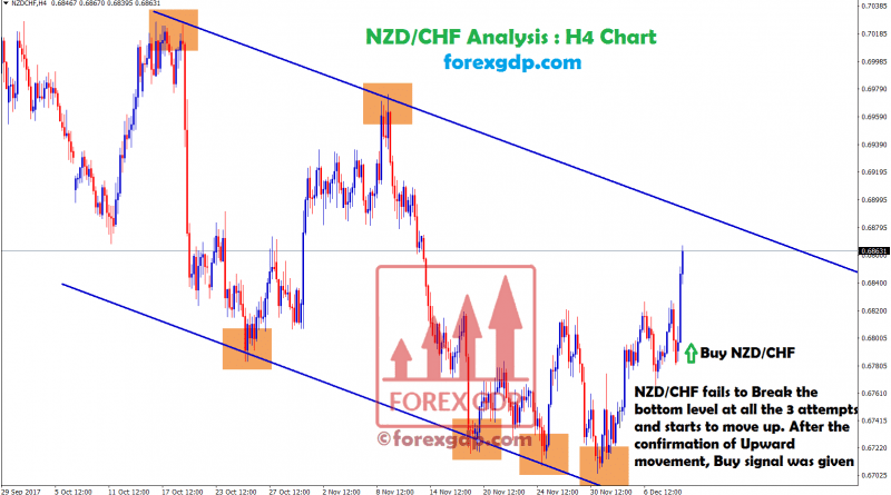 nzdchf fails to break the bottom level for 3 times