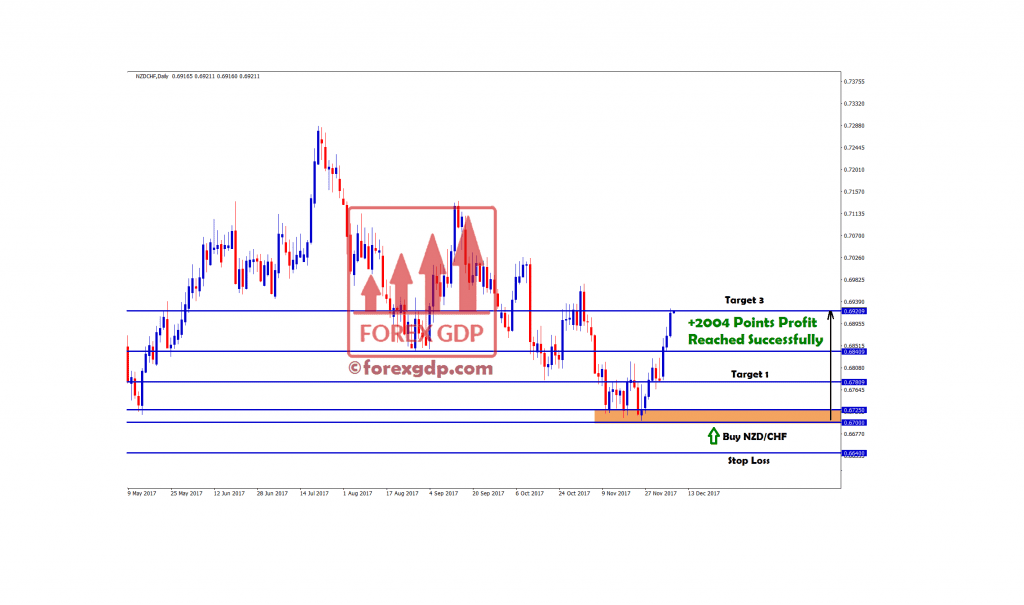 nzdchf reached target 3 with +2004 points profit