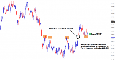 aud chf broken and re-tested the level