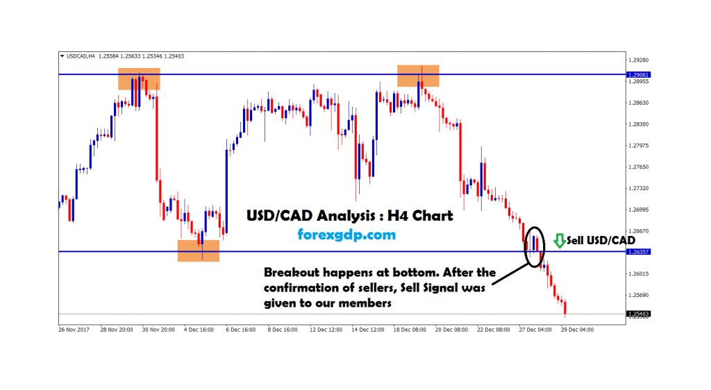 usdcad H4 chart broken the bottom and went down