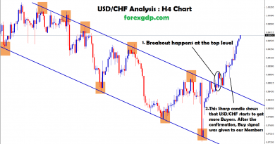 usd chf broken the trend and moving up