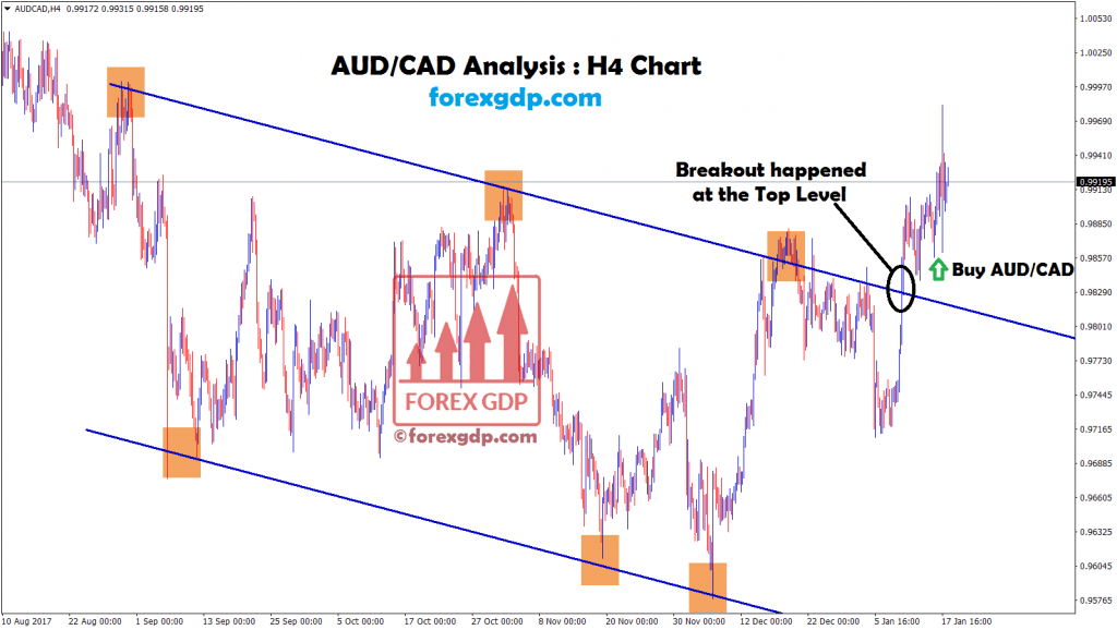 aud cad breakout happened at the top level