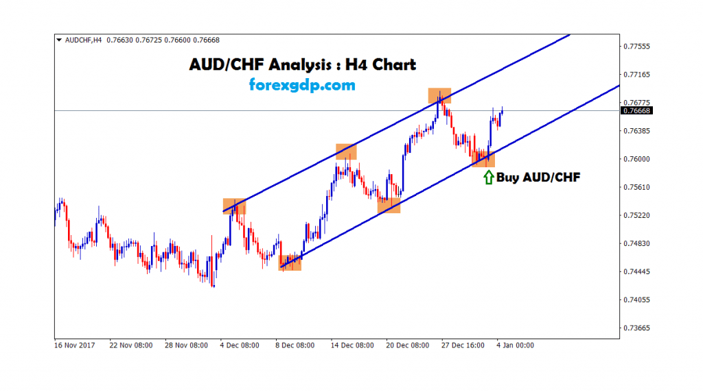 aud chf moving between the trend