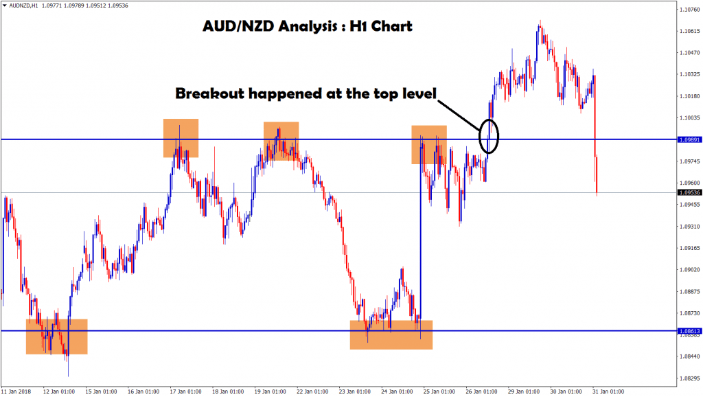 aud nzd breakout happened at the top level