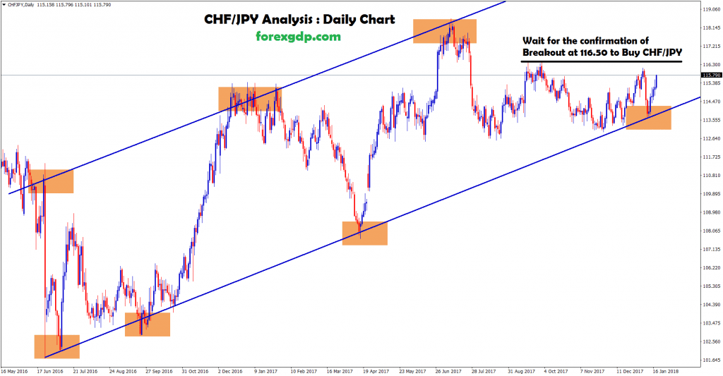 chf jpy daily chart waiting for the confirmation of breakout