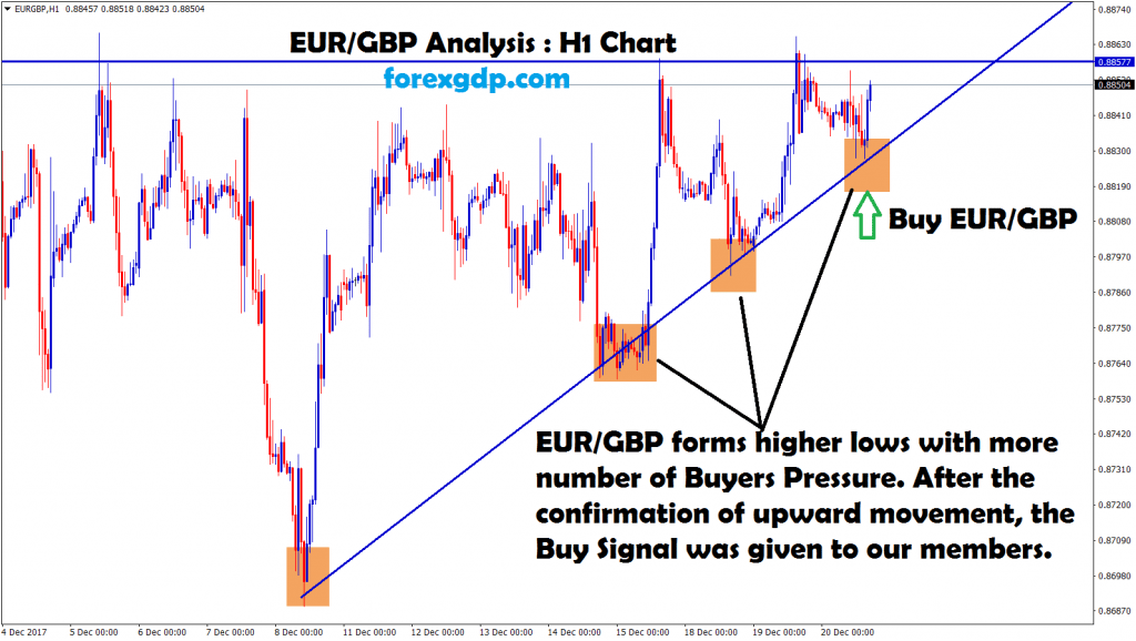 eur gbp forms higher lows in H1 time frame