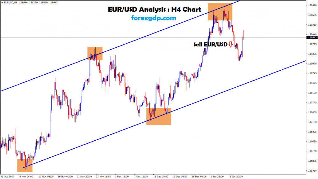 after confirmation of downward movements sell signal given in eur usd