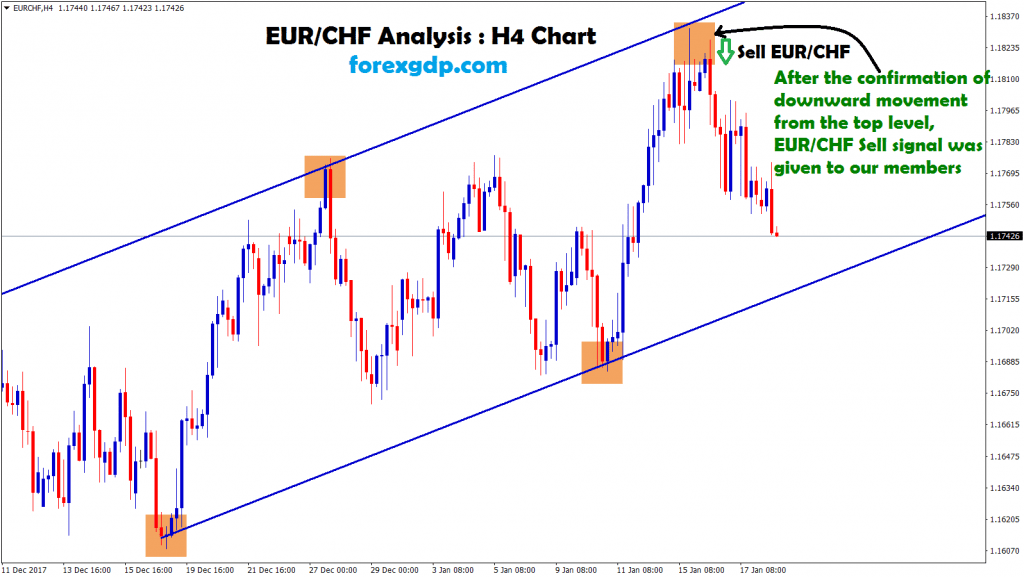 eur/chf starts to move in downward movement from the top level