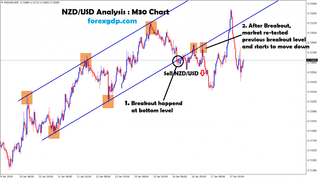 nzd usd starts to move down after re-testing the breakout level