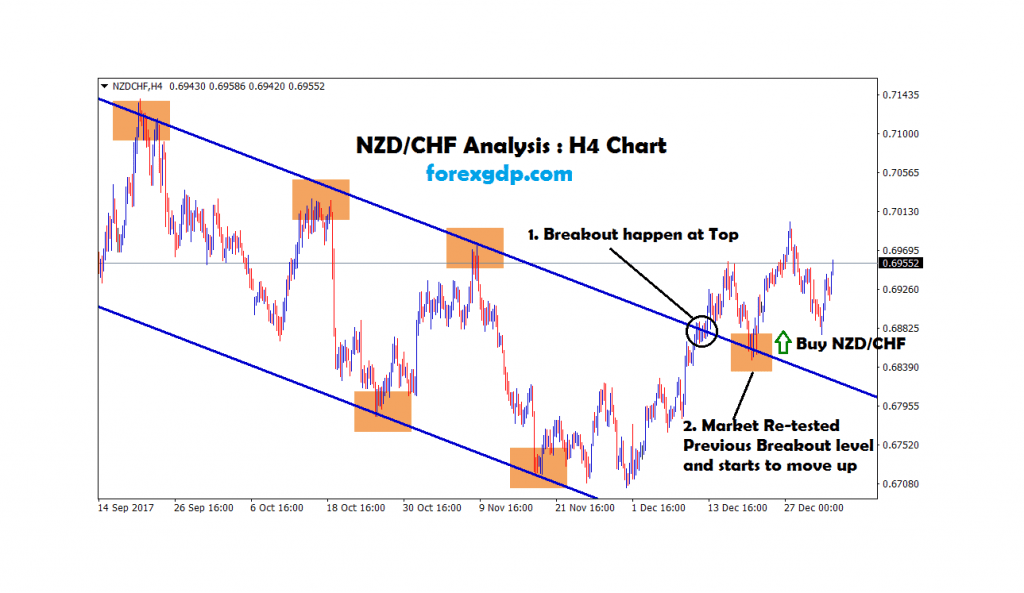 nzdchf broken the top and moving up