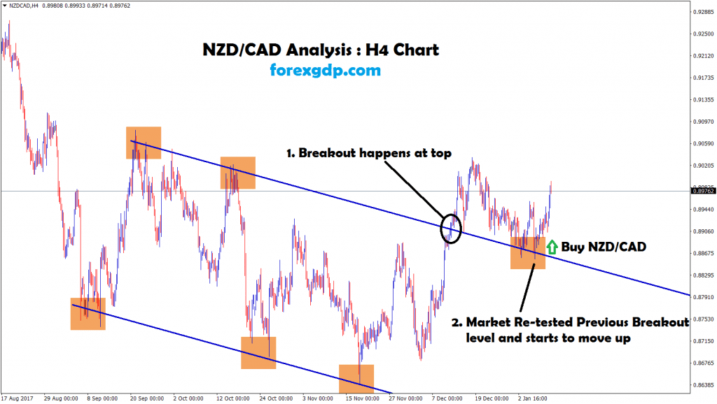 nzdcad buy signal given after re-tested the breakout level