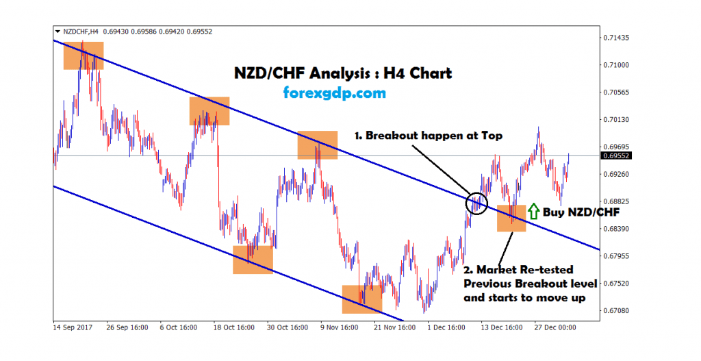 nzdchf nzd cad breakout and re-test happened at the top zone