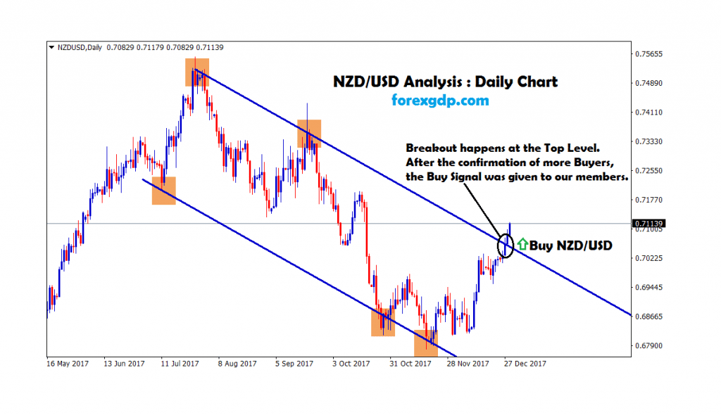 nzd/usd broken the top level of the downtrend